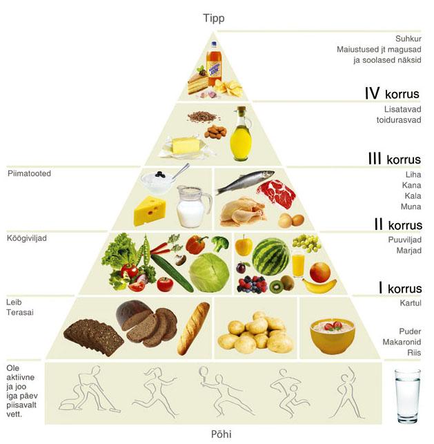tervislik taitmise kaalulangus toidud