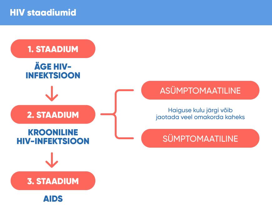 hiv varajase sumptomite kaalulangus