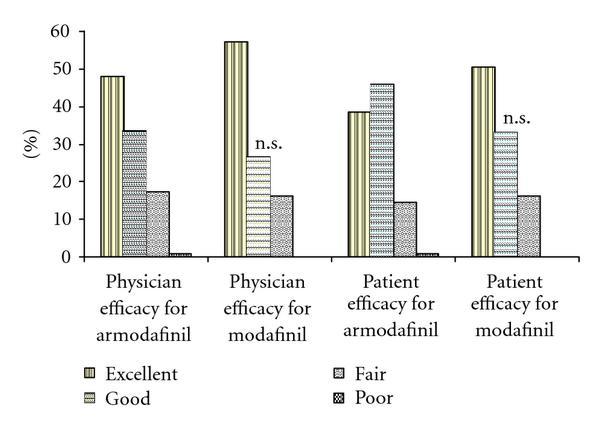 modafinil vs armodafiniili kaalulangus rasva poletamine katkendliku paastumise ajal