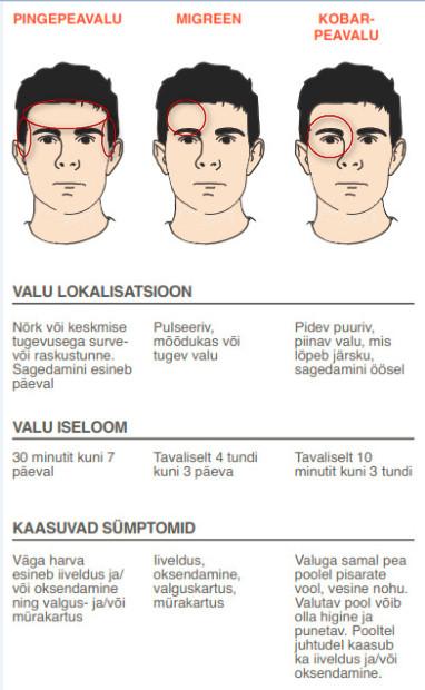 sumptomite peavalu ja kaalulangus