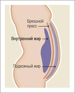 kas kondimine poleb sisemine reie rasv heli lained rasva poletamiseks